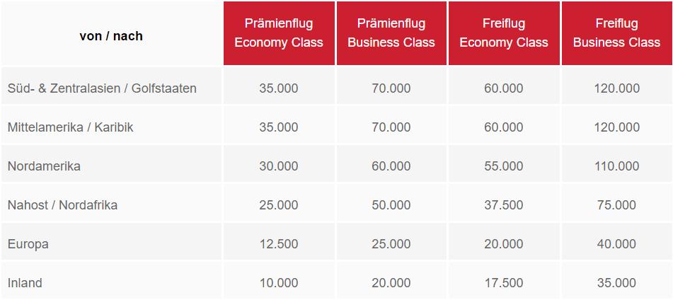Air Berlin Topbonus Meilen einlösen: Award Tabelle