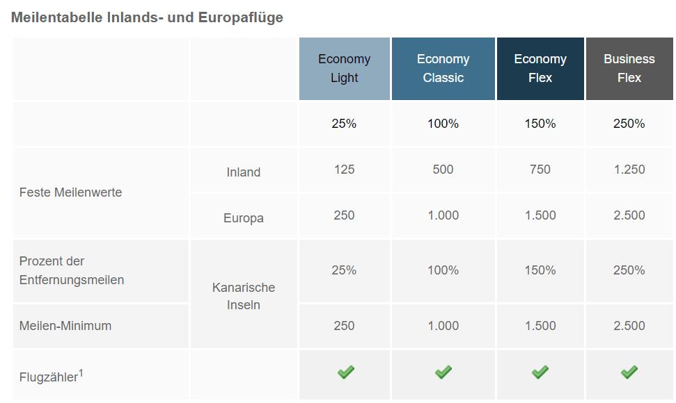 Topbonus Meilen Sammeln: Air Berlin Meilentabelle Kurzstrecke