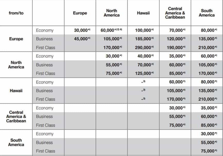 für wenige Meilen Business Class fliegen: Miles & More Award Chart