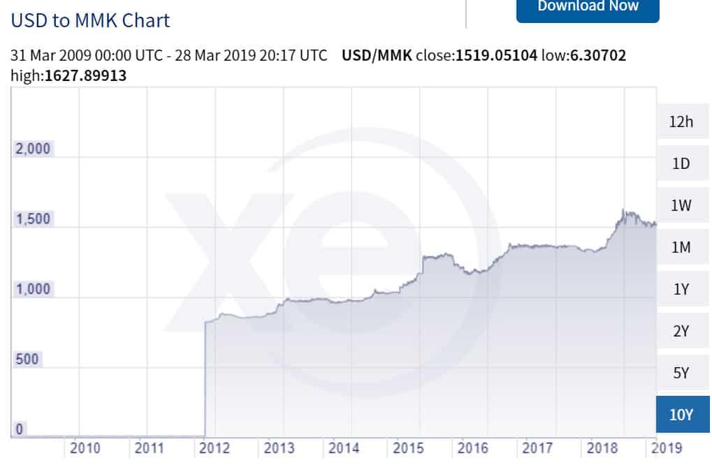 Error Fares: Währungsabwertung Kyat